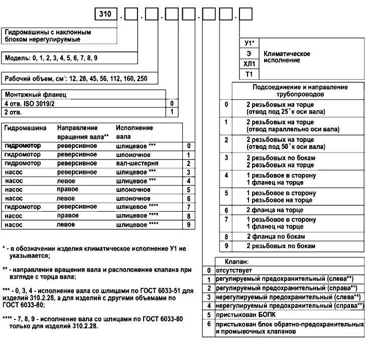 Схема обозначения нерегулируемых гидромоторов и гидронасосов серии 310.