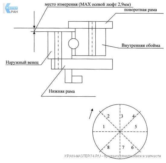 Опорно-поворотное устройство - схема измерения люфта
