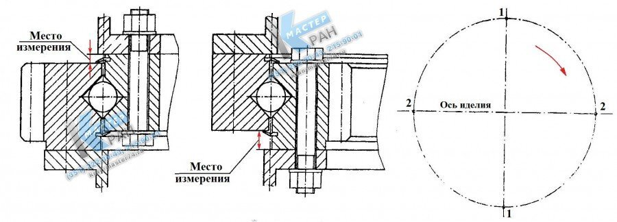 Схема измерения рабочего зазора опорно-поворотного устройства - Рисунок 3