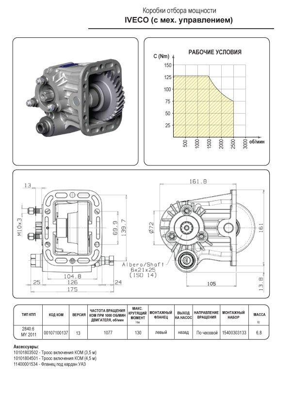 Iveco (Механическое управление)