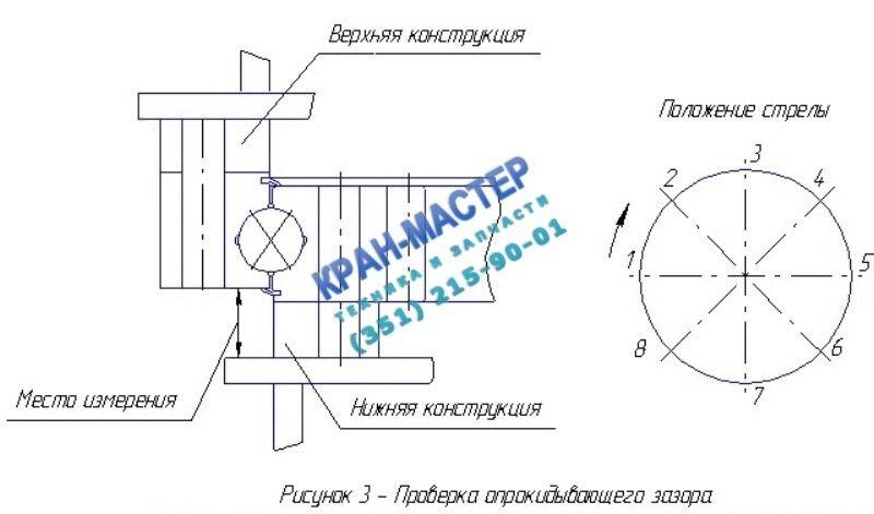 Проверка опрокидывающего зазора - опорно-поворотное устройства