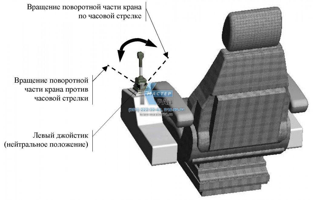 Схема управления джойстиком вращением поворотной платформы автокрана Ивановец КС-35714, КС-35715, КС-45714, КС-45717, КС-54711, КС-54712, КС-55711, КС-55717, КС-5576, КС-6474, КС-6478