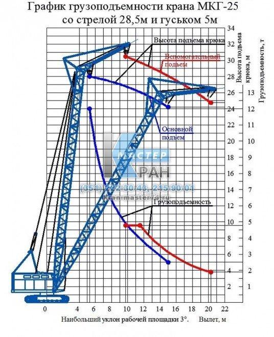 График грузоподъемности крана гусеничного МКГ-25 со стрелой 28,5 и гуськом 5м.