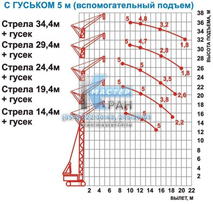 График грузоподъемности крана гусеничного МКГ-25 с гуськом 5м (вспомогательный подъем)