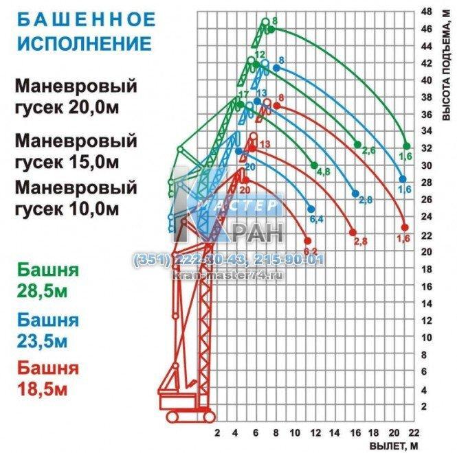 График грузоподъемности крана гусеничного МКГ-25 башенно-стреловое исполнение