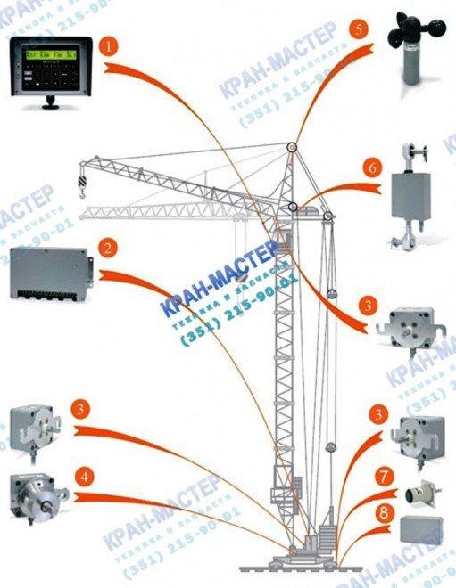 Прибор безопасности ОГМ240-40, ОГМ240-41 для башенных кранов СК-3861, КБ-100, КБ-160, КБ-201, КБ-308, КБ-309, КБ-401, КБ-403, КБ-406, КБ-503, КБ-504, КБ-408, КБ-674, МКРС-300П, МСК10/20ПМ, QTZ-63, QTZ-160, Potain Topkit MD 185AH8