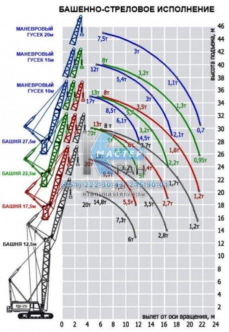 Грузовысотные характеристики крана гусеничного РДК-250, RDK-250 башенно-стреловое исполнение (основная стрела + вставки + маневровый гусек)