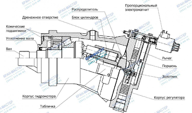 Гидромотор 303.3.112.501.903 аксиально-поршневой регулируемый с электромагнитным управлением