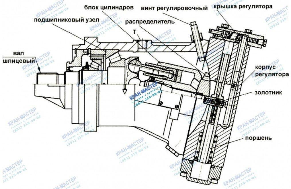 Устройство и принцип работы аксиально-поршневого регулируемого гидромотора 303.3.112.501 с коническими подшипниками