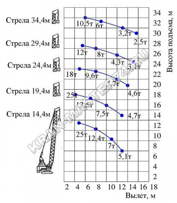 Грузовысотные характеристики крана гусеничного МКГ-25БР основной подъем (основная стрела + вставки)