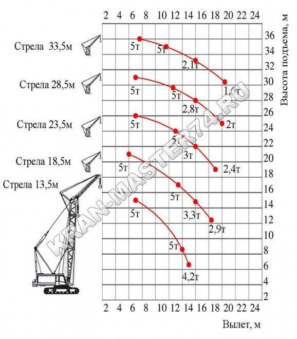 Грузовысотные характеристики крана гусеничного МКГ-25БР вспомогательный подъем (основная стрела + вставки + жесткий гусек 5 метров)