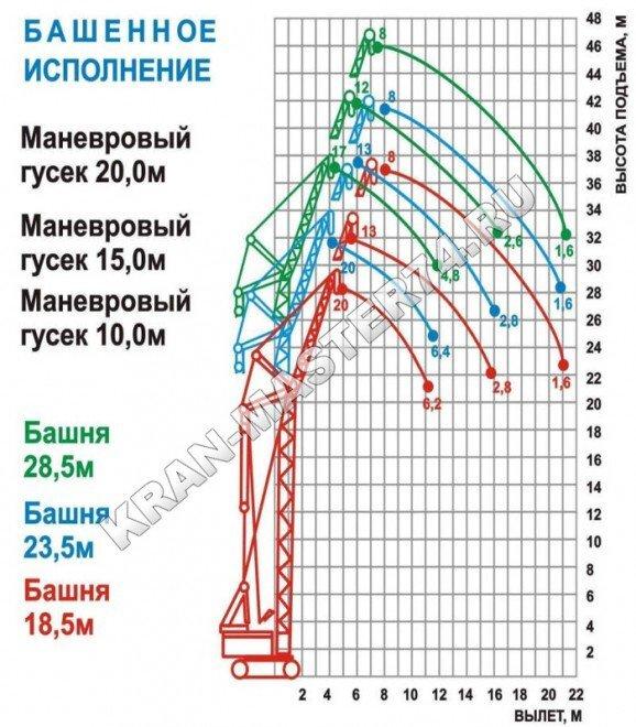 Грузовысотные характеристики крана гусеничного МКГ-25БР башенно-стреловое исполнение (основная стрела + вставки + маневровый гусек)