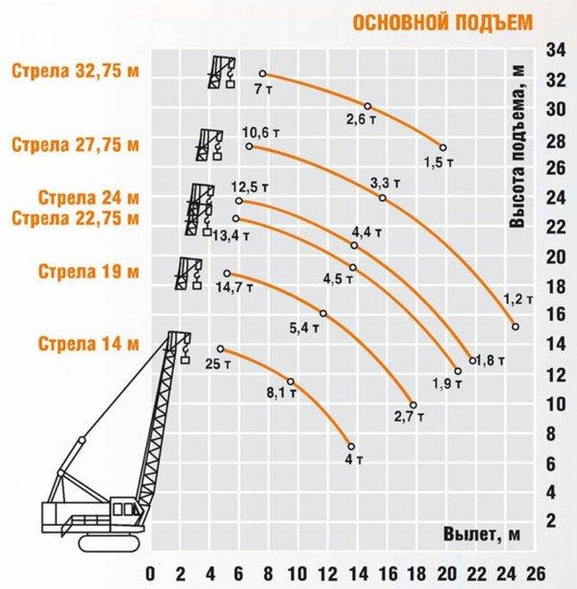 Грузовысотные характеристики крана гусеничного ДЭК-251 основной подъем (основная стрела + вставки)