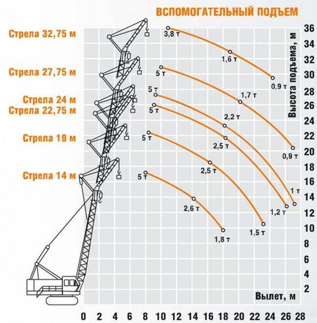 Грузовысотные характеристики крана гусеничного ДЭК-251 вспомогательный подъем (основная стрела + вставки + жесткий гусек 5 метров)