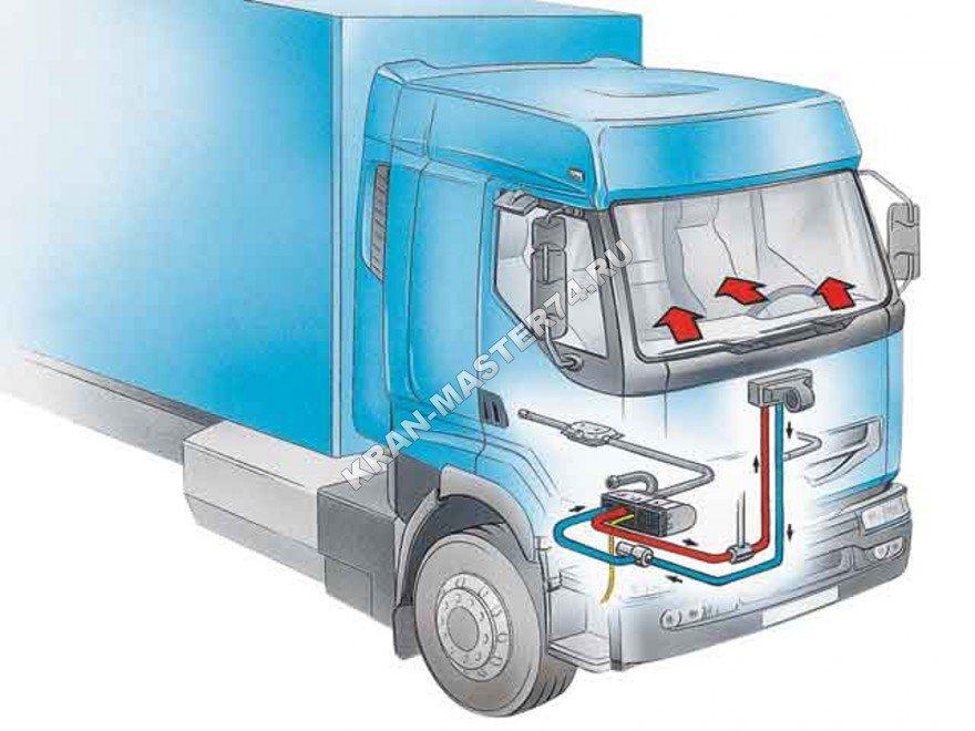 Автономный отопитель кабины салона Планар-4ДМ 24В (дизельный) - работа устройства и его особенности